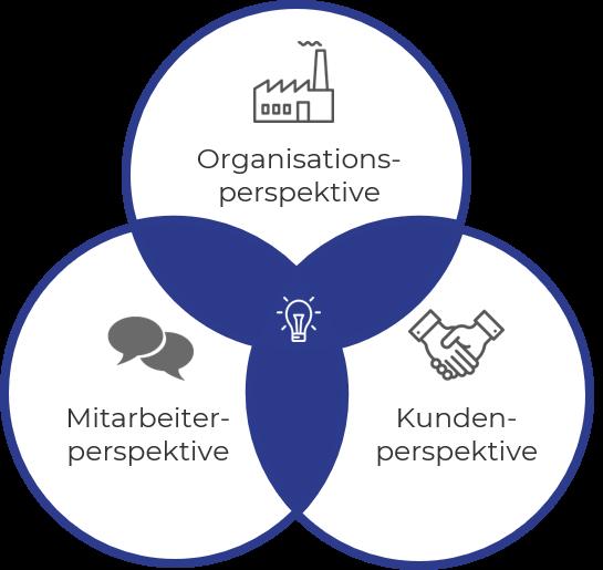 Unternehmensvision Perspektivwechsel